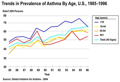 Asthma Trends by Age Groups