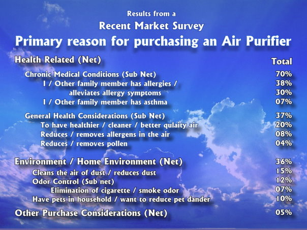 Market Survey - Reasons people buy air filters/purifers