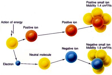 ions and ion attractions